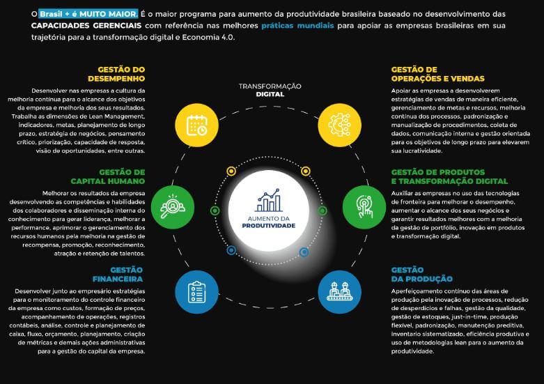 Programa Brasil Mais para empresas