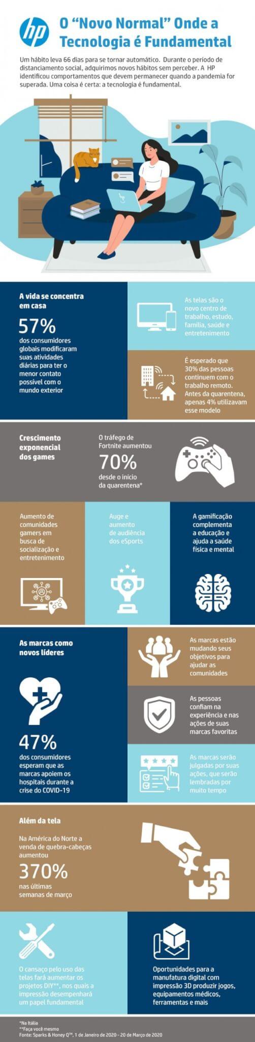 Gráfico de hábitos e consumo divulgado pela HP