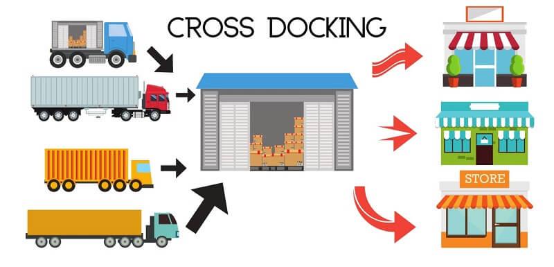 Existem diferentes tipos de cross-docking e é preciso cuidado ao adotar um que seja o melhor modelo ao seu negócio