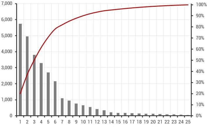 A curva ABC serve para classificar os produtos em estoque pelo seu grau de importância