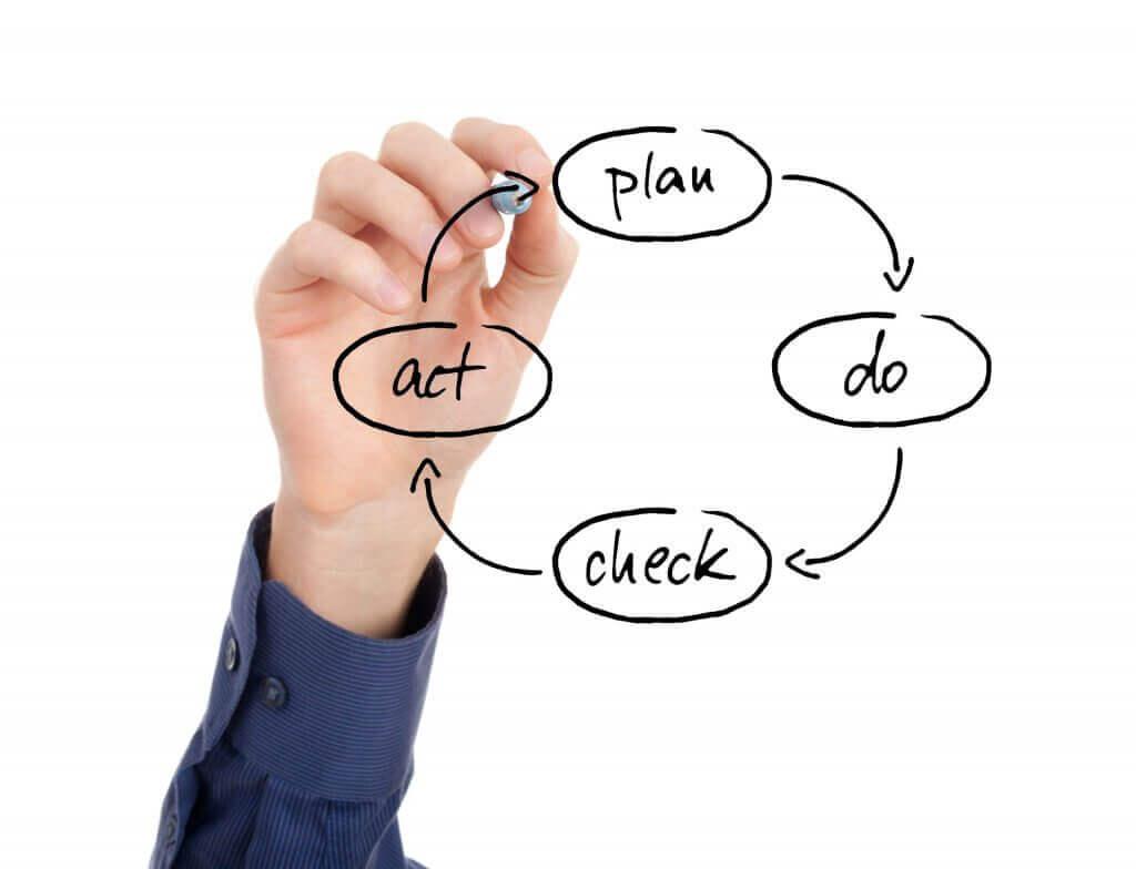 PDCA é a sigla que designa um plano traçado, a execução, a checagem das consequências e sua aplicação