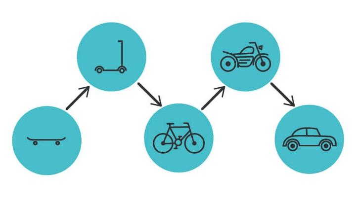 O Produto Mínimo Viável permite a criação de protótipos com investimentos racionais antes do lançamento definitivo no mercado