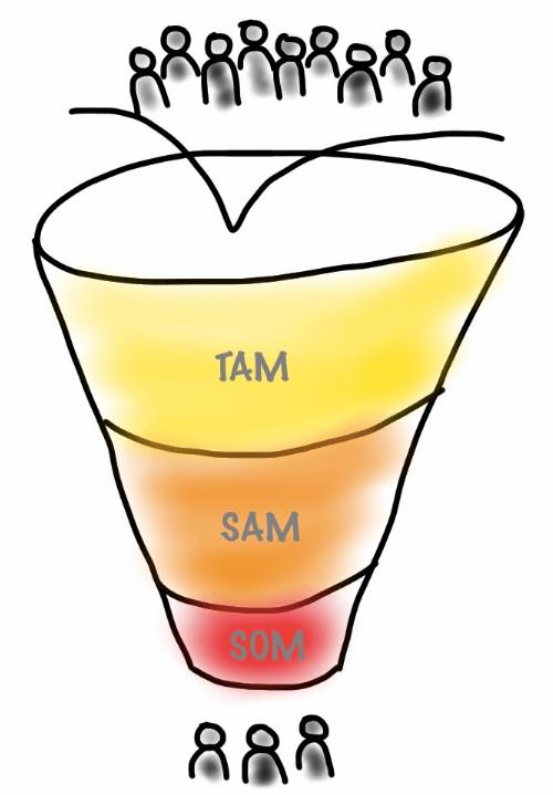 TAM, SAM e SOM são métricas importantes na projeção financeira sobre a fatia de mercado da empresa e seu público consumidor